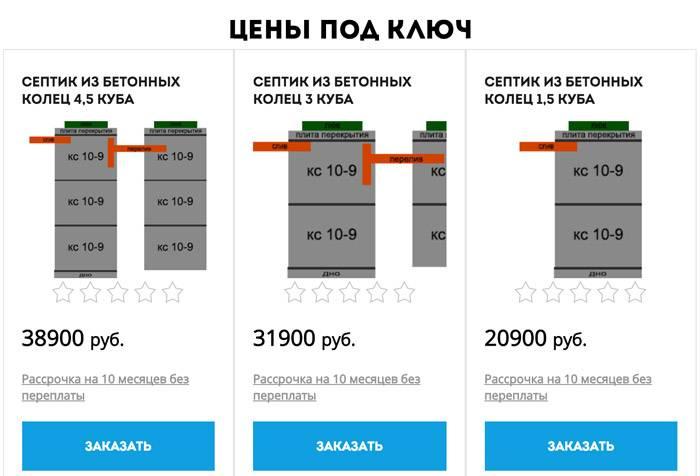 Сколько стоит монтаж бетонного септика под ключ?