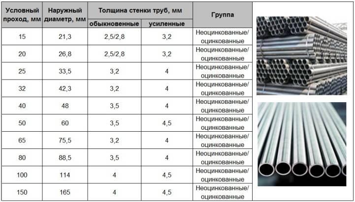 Срок службы стальных водопроводных труб и актуальность выбора