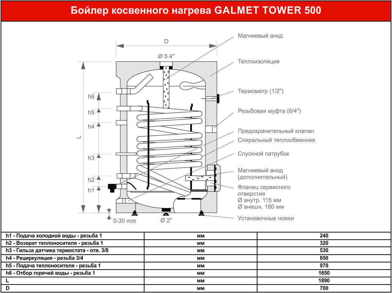 Принцип работы и устройство накопительного водонагревателя (бойлера)