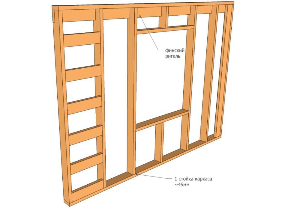 Как установить окна в каркасном доме своими руками: пошаговая инструкция- обзор +видео