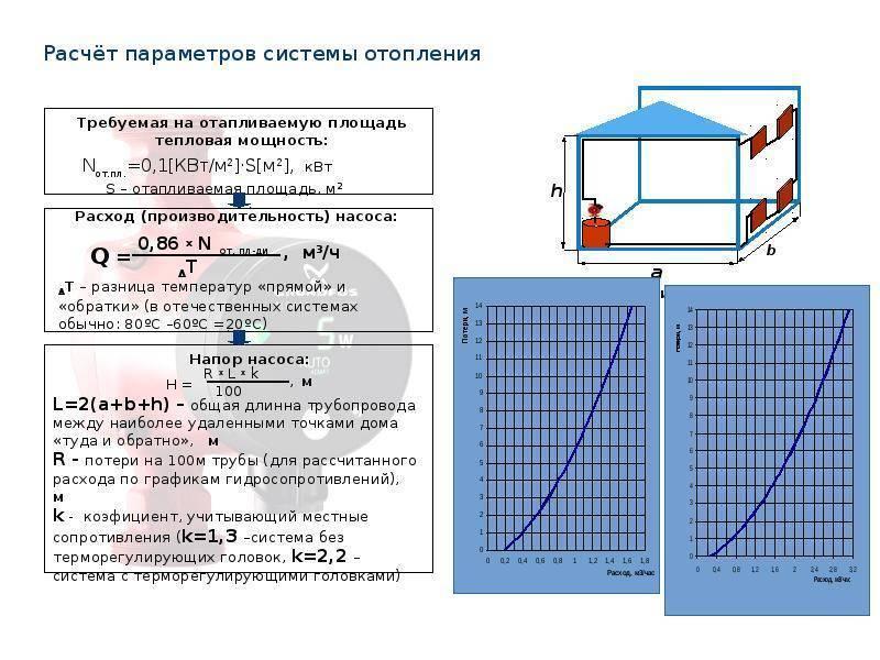 Калькулятор отопления по площади помещения: расчет секций онлайн