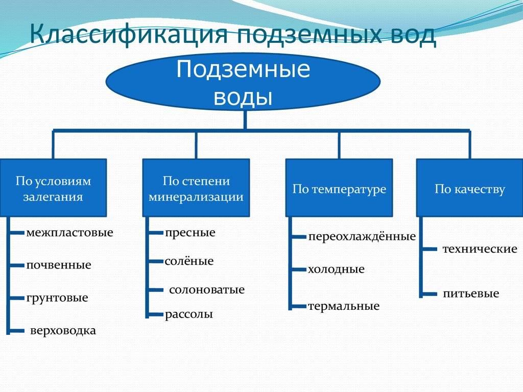 Водопользование - это... определение, особенности и виды :: businessman.ru