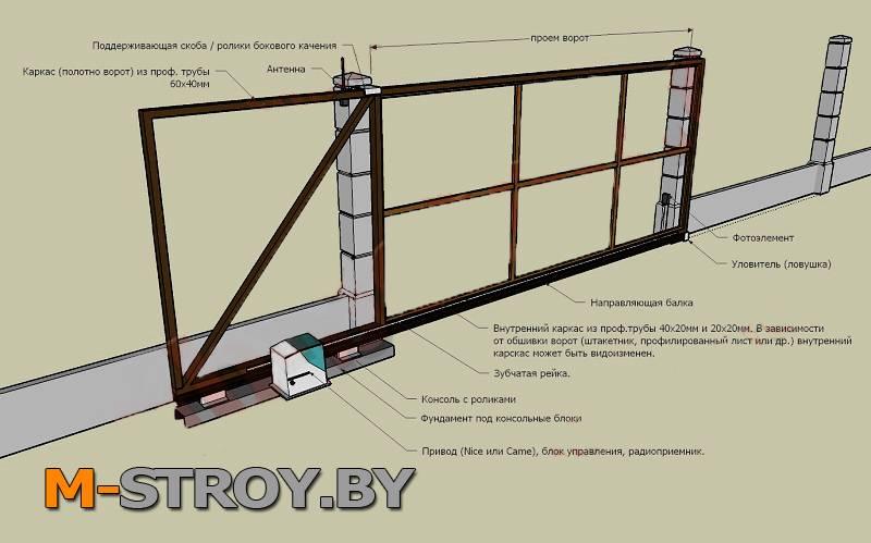 Устройство откатных ворот своими руками: процесс установки ворот с электроприводом своими руками