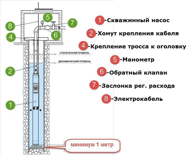 Как выбрать насос для скважины.   правильный расчёт насоса скважины.