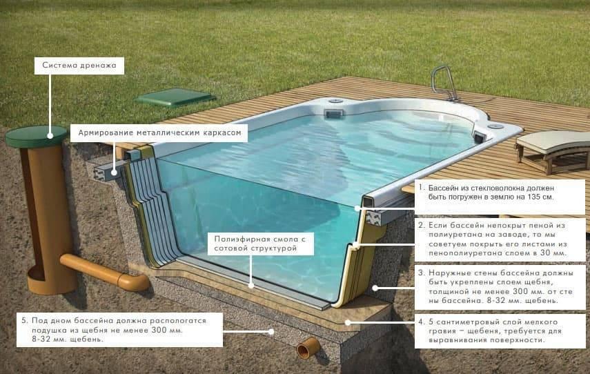 Бассейн в бане своими руками: основные рекомендации