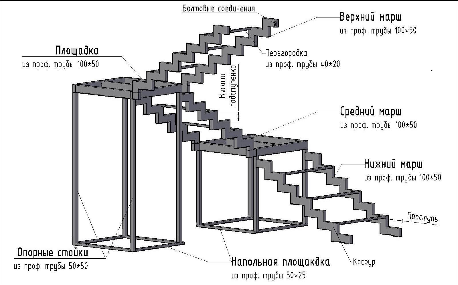 Лестница из профильной трубы своими руками: чертежи, советы