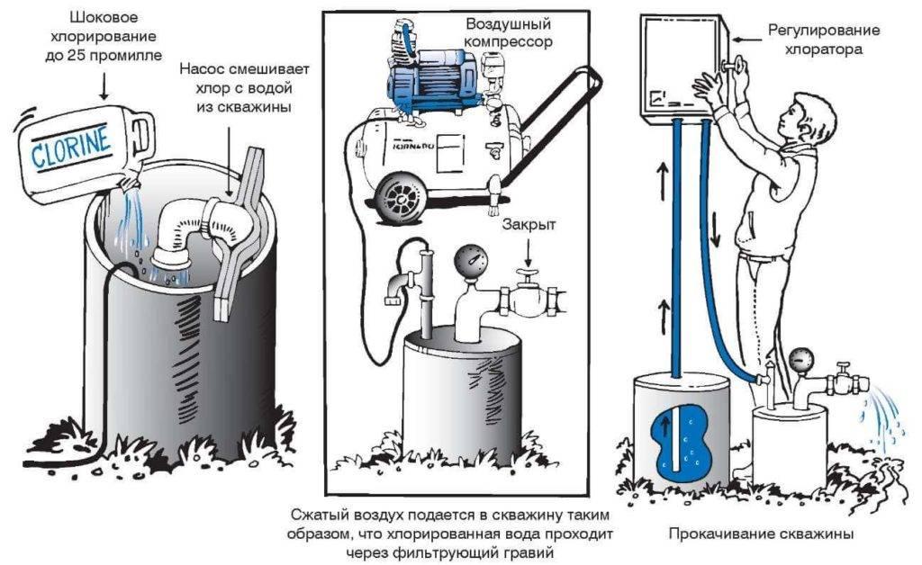 Запах сероводорода у воды из скважины: решение проблемы