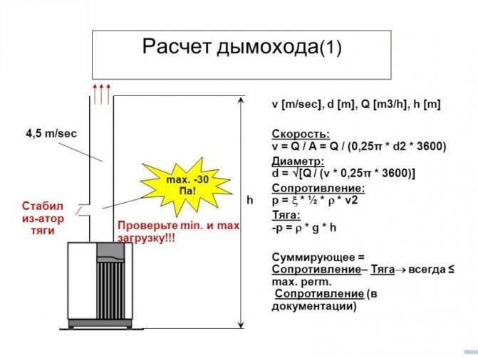 «газпром газораспределение уфа»: проверка тяги вдымоходах— залог безопасности