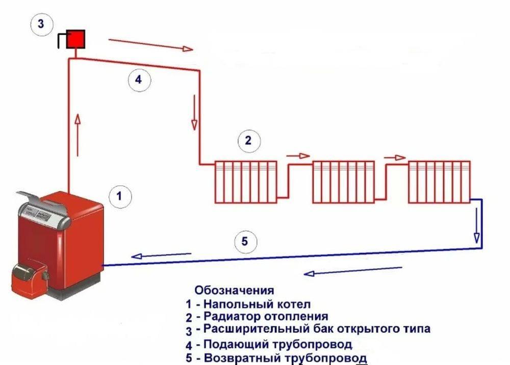 Радиаторная система отопления, правильное подключение батарей к ней