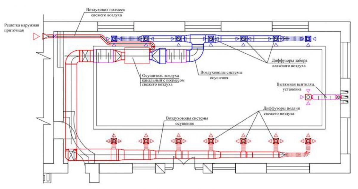 Проектирование и расчет вентиляции. расчет производительности вентилятора, мощности калорифера, площади сечения вентиляционных решеток.