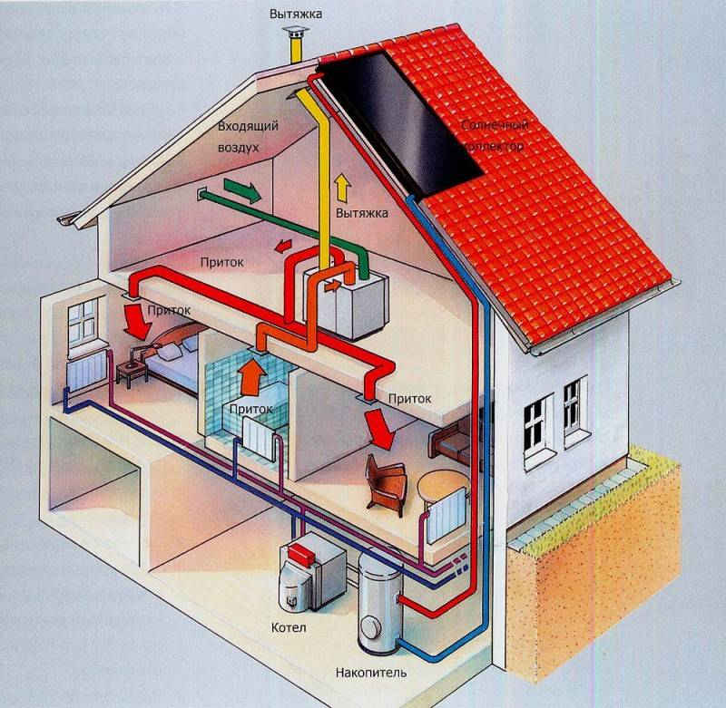 Воздушное отопление частного дома по канадской методике: виды, монтаж своими руками
