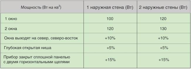 Онлайн калькулятор для расчета количества секций радиатора отопления по площади помещения