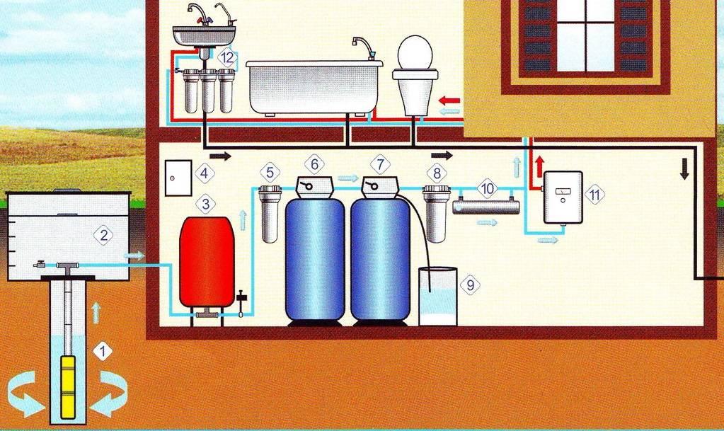 Как правильно организовать систему автономного водоснабжения частного дома