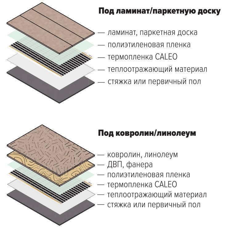Как выбрать напольное покрытие: подробная инструкция + фото