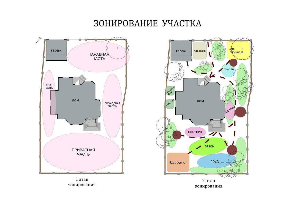 Планировка участка 6 соток: особенности и основные требования - 23 фото