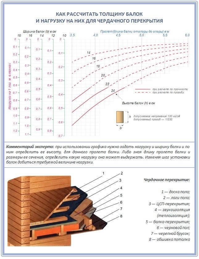 Калькулятор расчета толщины утепления стены пеноплэксом - в необходимыми пояснениями