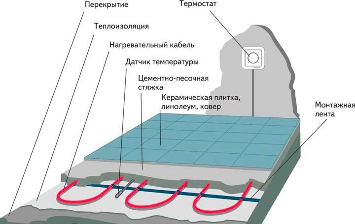 Для чего нужна подложка под теплый пол?