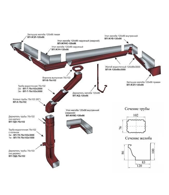 Водостоки для крыши – для чего нужны, устройство, основные виды, как выбрать?