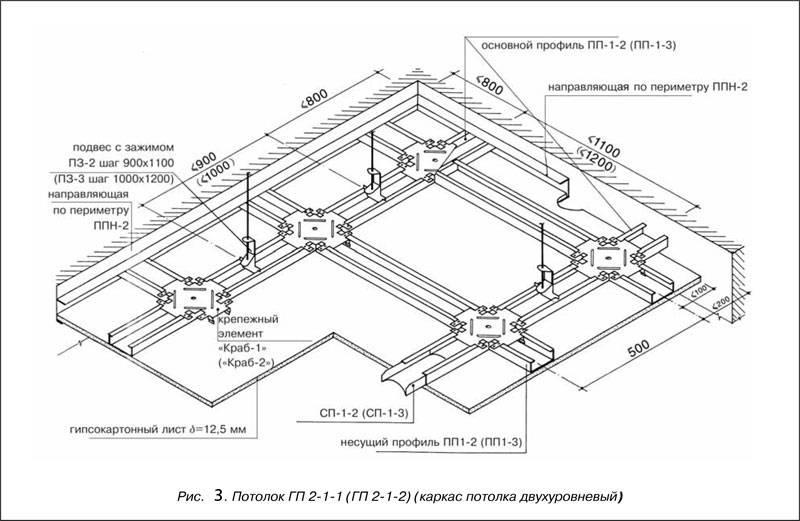 Крепление профиля для гипсокартона: детальное описание работ.