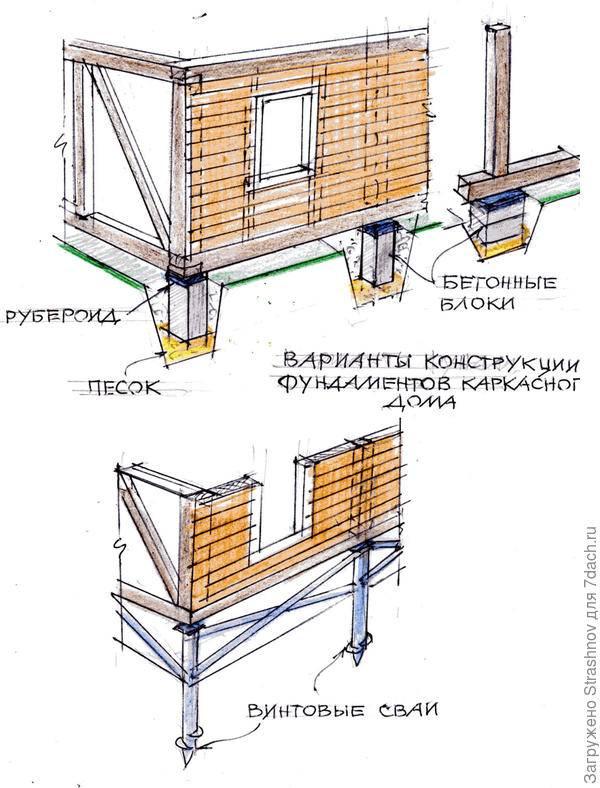 Какой фундамент лучше для каркасного дома