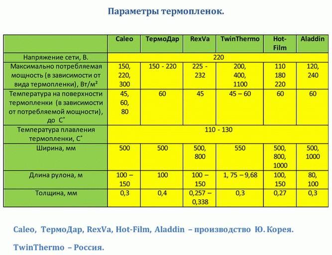 Сколько электроэнергии потребляет теплый пол
