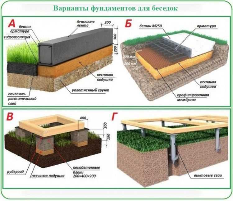Пошаговая инструкция строительства каркасного дома своими руками