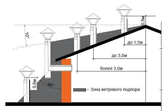 Высота вентиляционной трубы над крышей снип -
