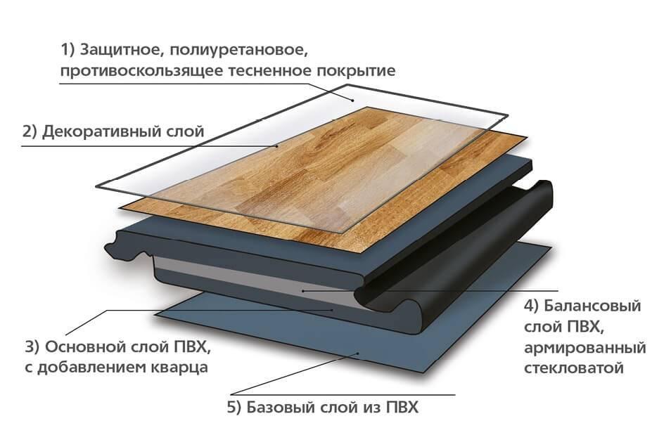 Варианты полов в квартире (73 фото): какие лучше сделать, виды материалов отделки, как выбрать, что постелить
