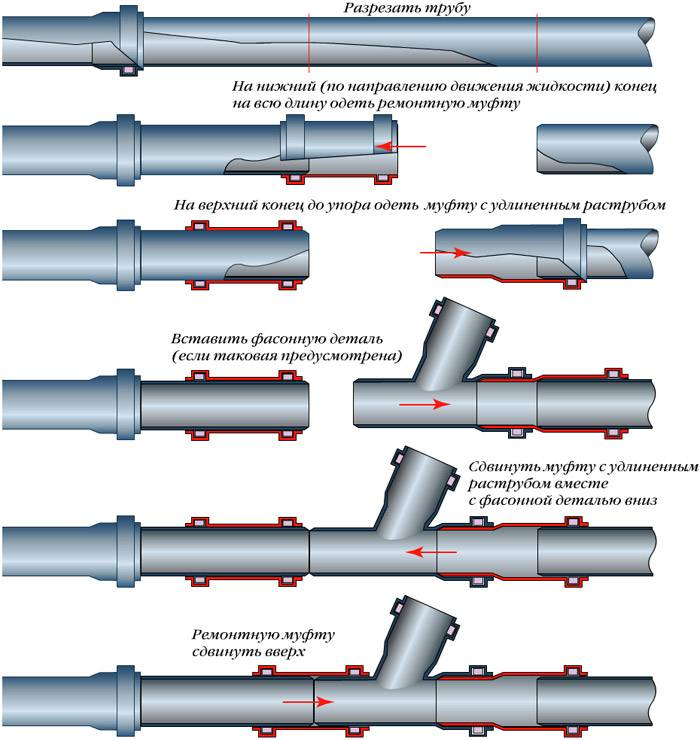 Как соединить чугунную трубу с пластиковой: стыковка своими руками. как правильно соединить пластиковую трубу с чугунной канализацией? переход резиновый с чугуна на пластик 110