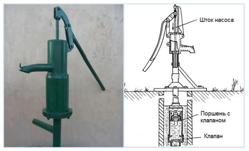 Ручной насос для воды из скважины - выбор ручной помпы для абиссинского колодца