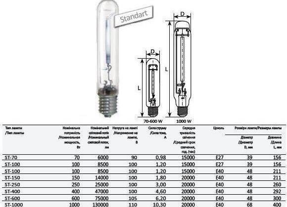 Светильник дрл: для чего нужен дроссель, лампа уличного освещения