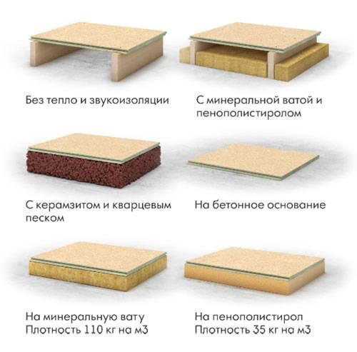 Шпунтованная дсп: для пола, стен, потолка, укладка, отзывы