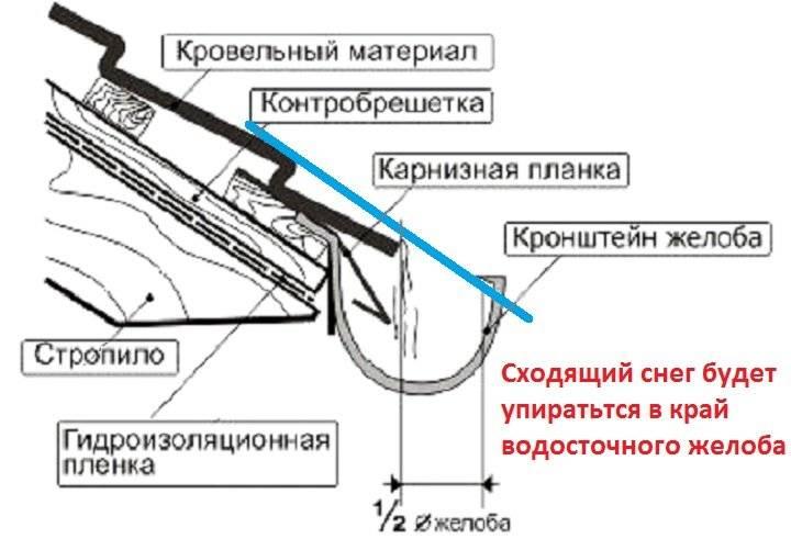 Установка водостоков своими руками: правила крепления, сборки и монтажа пвх системы