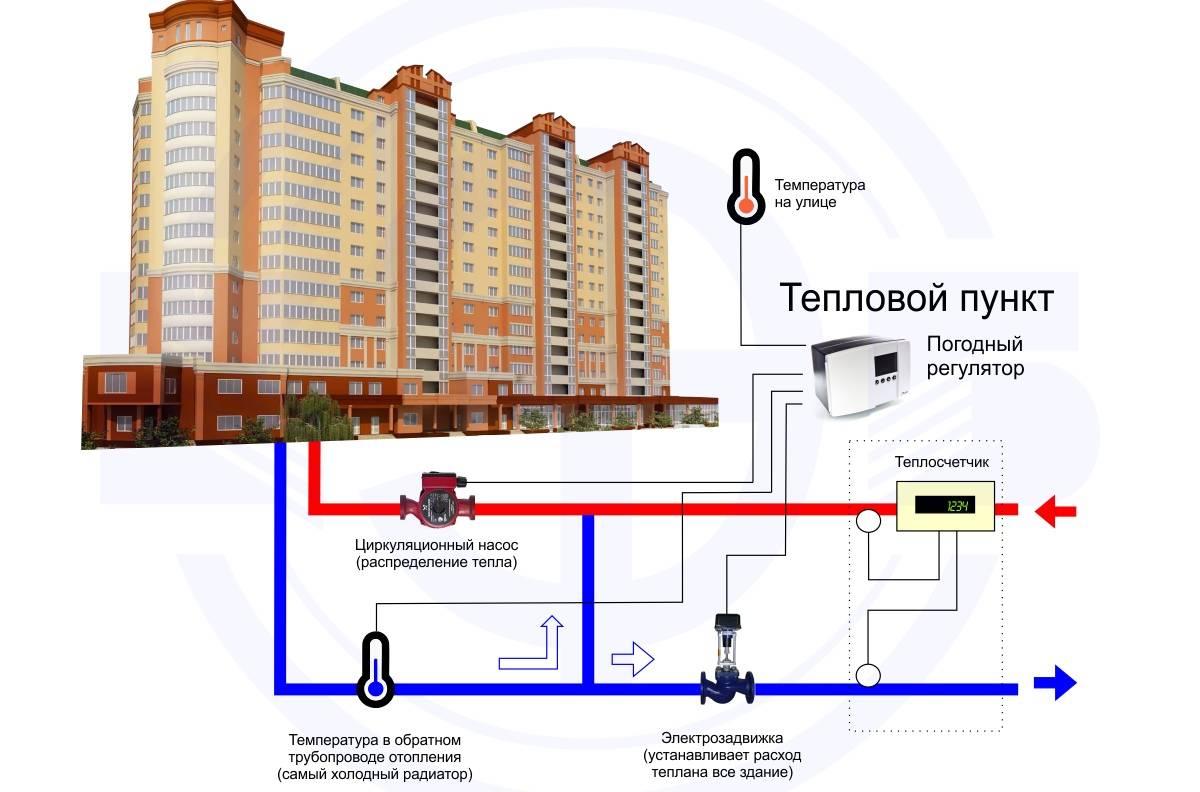Центральное отопление в квартире: многоквартирном доме и зданиях, система и схема