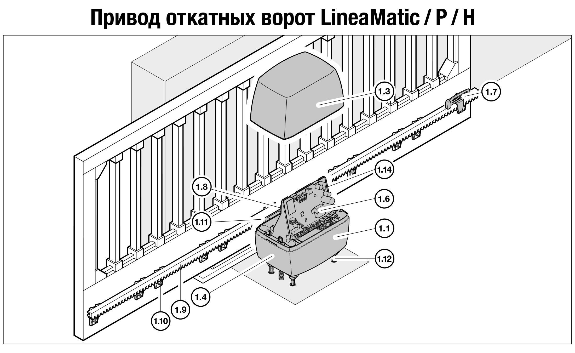 Автоматика для распашных ворот с открытием наружу: поясняем во всех подробностях