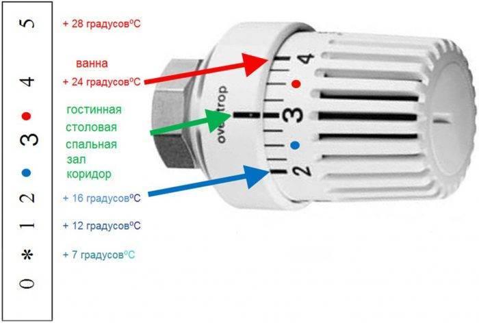 Регулировка температуры водяного теплого пола