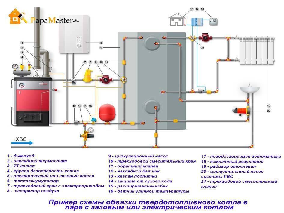 Инструкции и схемы обвязки твердотопливного котла отопления
