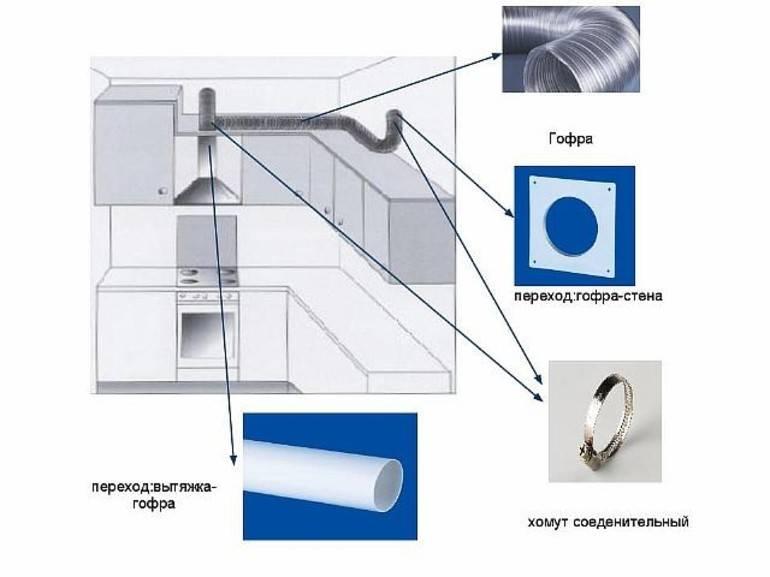 Вентиляция на кухне с вытяжкой: 2 вида и как правильно установить