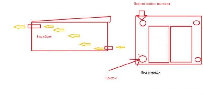 Вентиляция в гараже своими руками — схема, нюансы и способы устройства