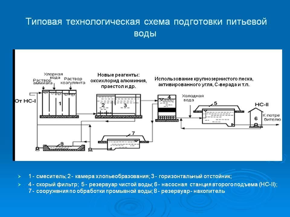 Фильтрация сточных вод, типы фильтров и методы очистки в 2020 году