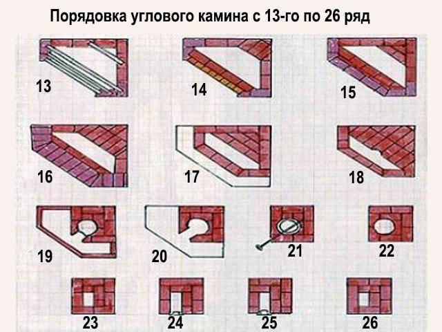 Кладка углового камина своими руками: порядовка и схема