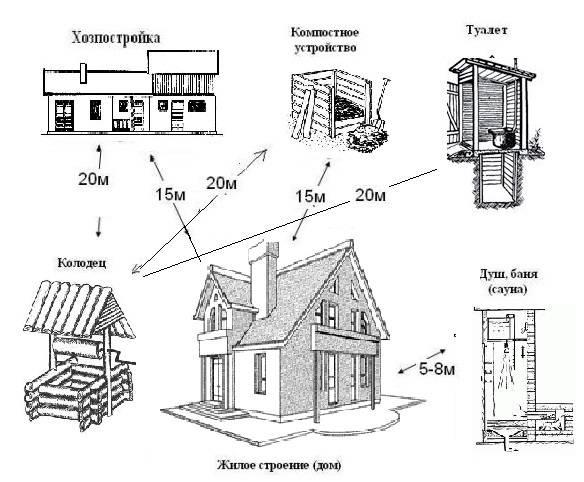 Расстояние от бани до забора и дома соседей