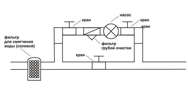 Как правильно установить циркуляционный насос в систему отопления— инструкция