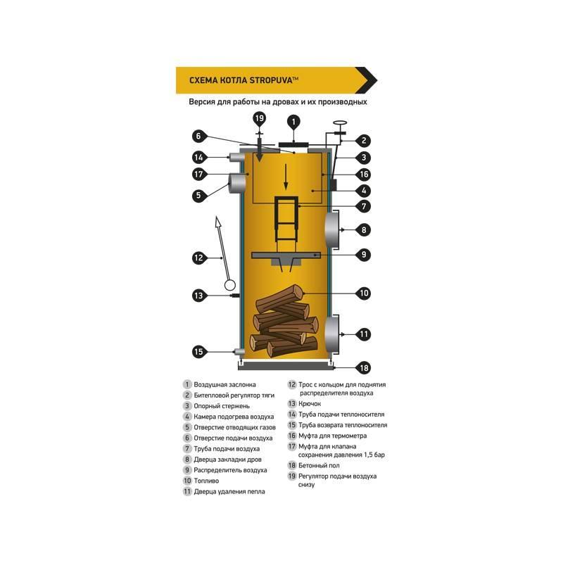 Котлы стропува (stropuva): устройство, цены, плюсы и минусы