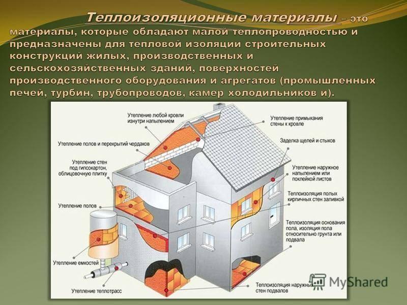 Лучшие теплоизоляционные материалы: виды и свойства