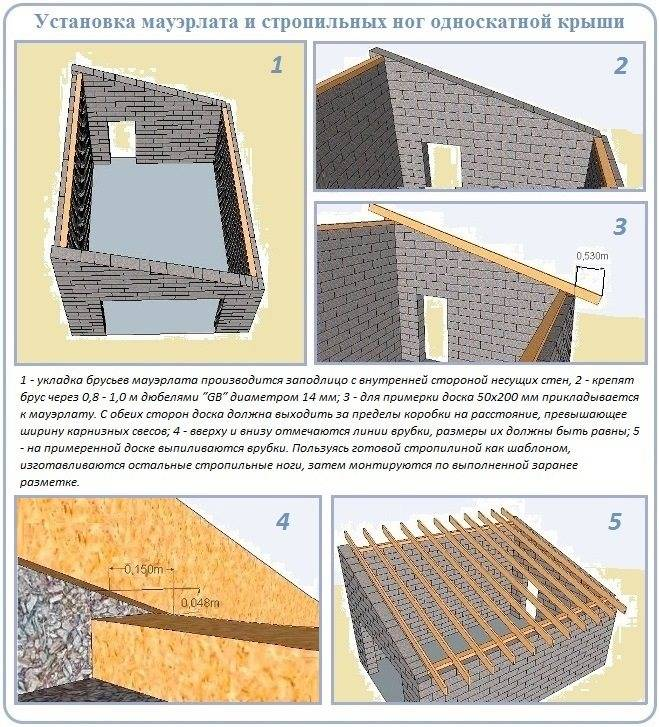 Крыша для гаража: как правильно сделать своими руками, особенности устройства и монтажа