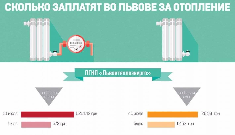 Расходы на электричество в частном доме – расчеты на 100 кв.м.