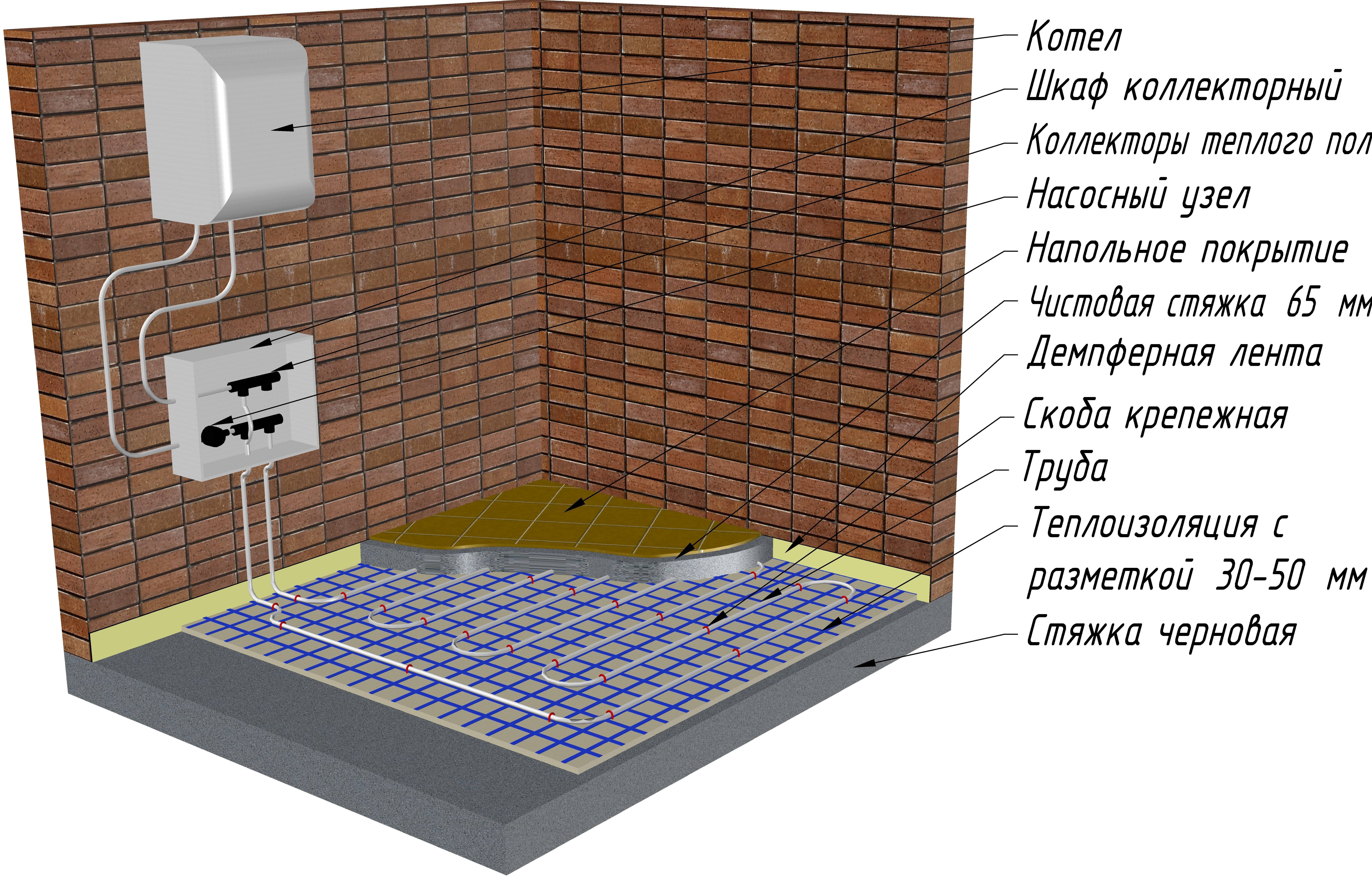 Устройство и установка электрического кабельного и инфракрасного теплого пола