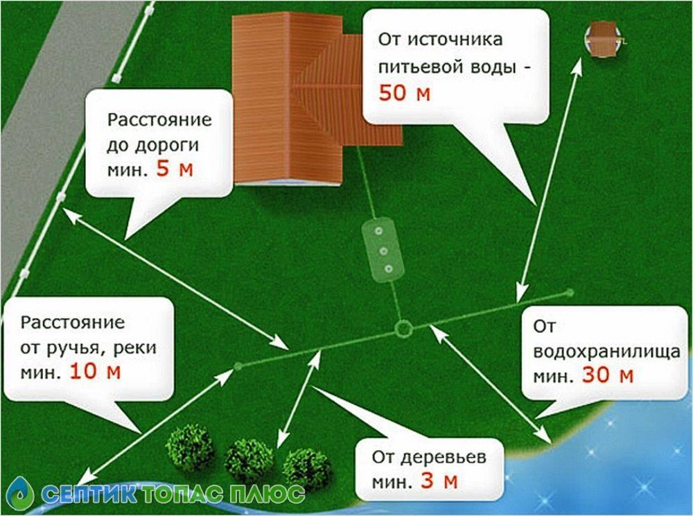 Расстояние от скважины до выгребной ямы минимальное