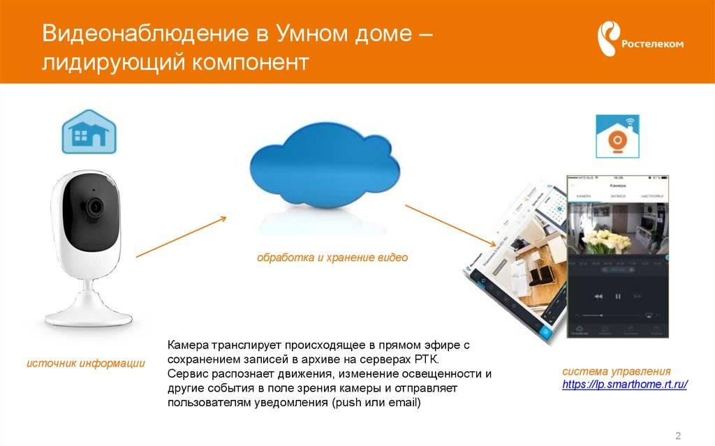 Облачное видеонаблюдение: принципы работы, обзор популярных сервисов, установка своими руками